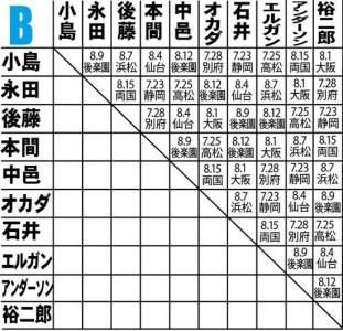 G1クライマックス Bブロック